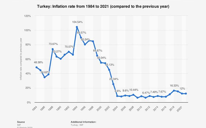 میزان تورم سال 2021 ترکیه